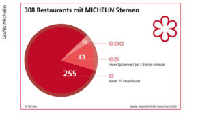 Grafik: Michelin