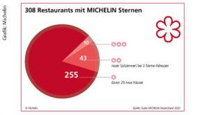 Grafik: Michelin